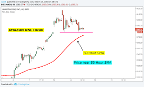 Stock Market Chart Analysis Amazon Com Intraday Update