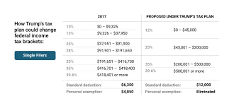 Trump S New Tax Plan Chart How Your Tax Bracket Could Change Under Trumps Tax Plan In