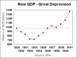 Αποτέλεσμα εικόνας για great depression chart gdp