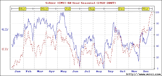 40 Yr Seasonal Chart Silver Precious Metals Message Board