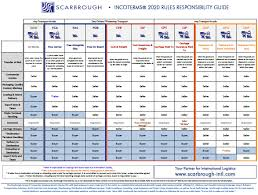 What Are Incoterms 2020 Download Incoterms Chart Here