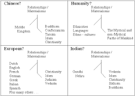 theory of evolution development history of evolutionary theory  diagram suggesting that human nature demonstrates a spiritual materialistic and tribal or group related