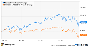 Why Microsoft Stock Gained 19 In 2018 The Motley Fool