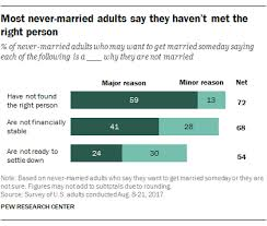Right The Met Haven't They Say Center Adults Never-married Pew Person Most Research