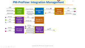 Pmp Process Diagram Get Rid Of Wiring Diagram Problem