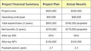 business plan excel sheet business plan excel spreadsheet template business financial plan