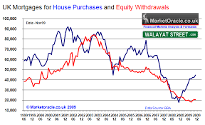 Improving Uk Mortgage Lending Feeding The House Prices