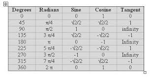 79 Hand Picked Sine Cosine Tan Chart