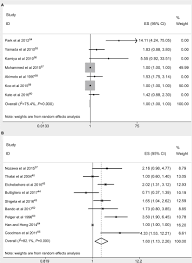 Full Text Prognostic Value Of Serum Alkaline Phosphatase In