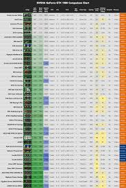 Nvidia Video Card Comparison Chart Best Gtx 1080 Graphics Card Buyers Guide 2019