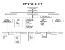 62 Rational Internal Communication Flow Chart