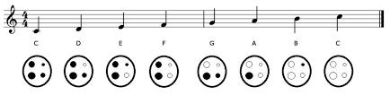 How To Play 4 Hole Ocarina 5 Steps