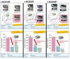 Ac800p Series Turning Tools Sumitomo Electric Carbide Inc