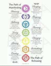 Printable 7 Chakras Chart Pinned By Samantha Cannon
