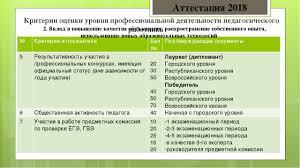 Выступление на организационном педагогическом совете Аттестация и  слайда 13 Критерии оценки уровня профессиональной деятельности педагогического работни