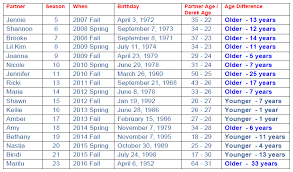 Date Of Birth Age Chart Dereks Partners Age Comparisons Pure Derek Hough