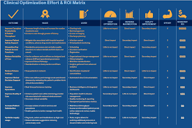 Matrix Electronic Charting Emr Clinical Optimization Infographic Emr Clinical