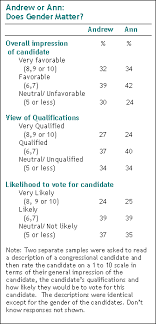 men or women who s the better leader pew research center does gender matter