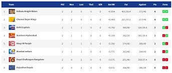 Ipl Points Table 2019 Who Stands Where Orange Cap And