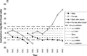 Control Chart Example In Healthcare The Use Of Control Charts In Health Care And Public Health