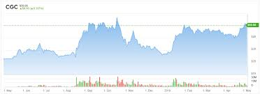 Is This Breakout The Time To Be Buying Canopy Growth Cgc