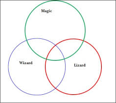 Venn Euler Diagram Problems Euler Diagram How To Draw One In Easy Steps Statistics How To