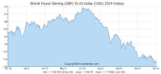 British Pound To Usd Chart British Pound Sterling Gbp To Us Dollar Usd History