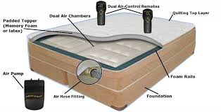 Air Bed Buying Guide Buying tips for Airbeds