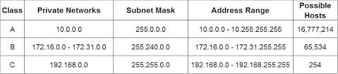 The Basics Of Networking Pt 1 Ip Addressing And Subnetting