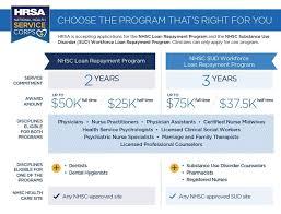 Loan Comparison Chart Chart Showing Comparison Between Nhsc Loan Repayment Program