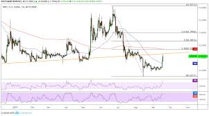 Xrp Usd Chart Tradingview Ripple Price Analysis Xrp Usd Approaching Area Of Interest