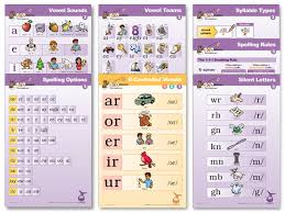 Wilson Vowel Chart Classroom Poster Set 3 7 Posters