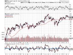 Real Time Crude Oil Chart Trade Setups That Work