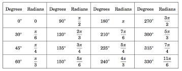 Tan Chart Radians 4 1 Radians And Degrees Mathematics Libretexts