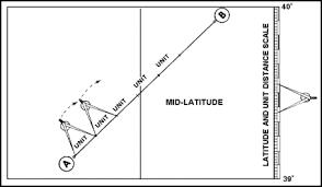 Latitude Scale Chart Fm 55 501 Chapter 5