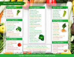 Carbohydrates In Fruits And Vegetables Chart Carbohydrates For Weight Loss Make The Right Choices