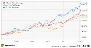 Apple Stock Chart 2018 If Youre In Your 40s Consider Buying These 3 Stocks The
