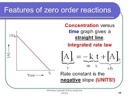 features of zero order reactions