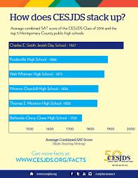 average sat scores top mcps news posts charles e smith average sat scores top mcps