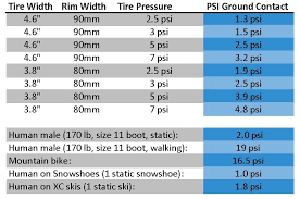 Winter Fat Bike Trail Etiquette Psi Charts Etc Central