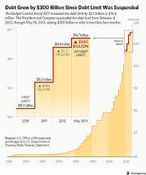 U S Hits Debt Ceiling Post 300 Billion In New Debt Since