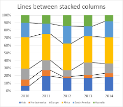 How To Add Lines Between Stacked Columns Bars Excel Charts