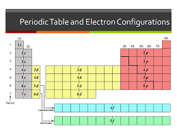 The Arrangement of Electrons Cont… - ppt download