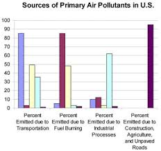 Biology Graphs Primary Air Pollutants