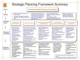 Strategic Planning Framework Key Planning Framework Summary