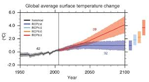 Ipcc Six Graphs That Explain How The Climate Is Changing