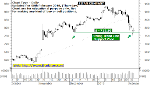Titan Nse Chart Titan Share Price Forecast And Titan Technical Chart Support