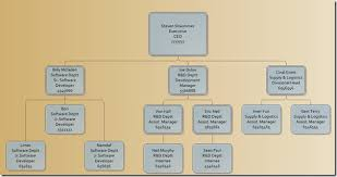 Create Organization Chart In Visio 2010 From Excel Spreadsheet