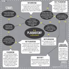 how to check if essay is plagiarized plagiarism common forms of  plagiarism common forms of plagiarism and how to avoid them image of poynter s is it