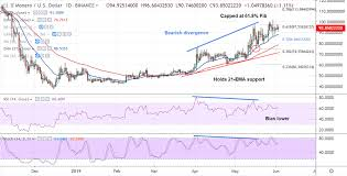 Crypto Technicals Xmr Usd Capped At 61 8 Fib Weakness